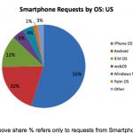 SmartphoneshareUSOct