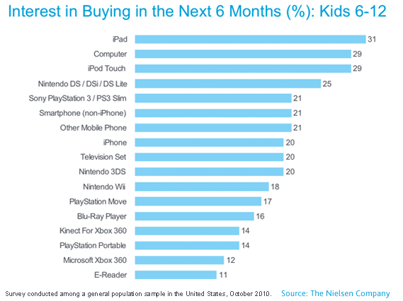 ios devices topping kids christmas lists