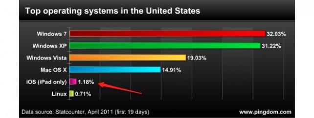 iPad je již rozšířenější než PC s Linuxem