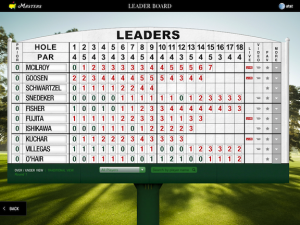 The Masters Tournament Leader Board
