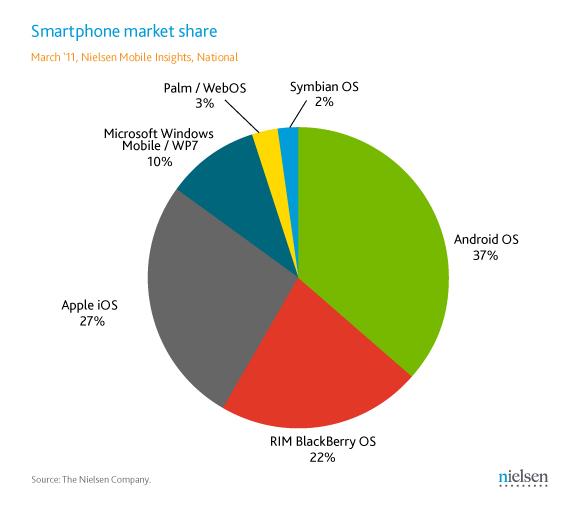 Overall Smart Phone Market