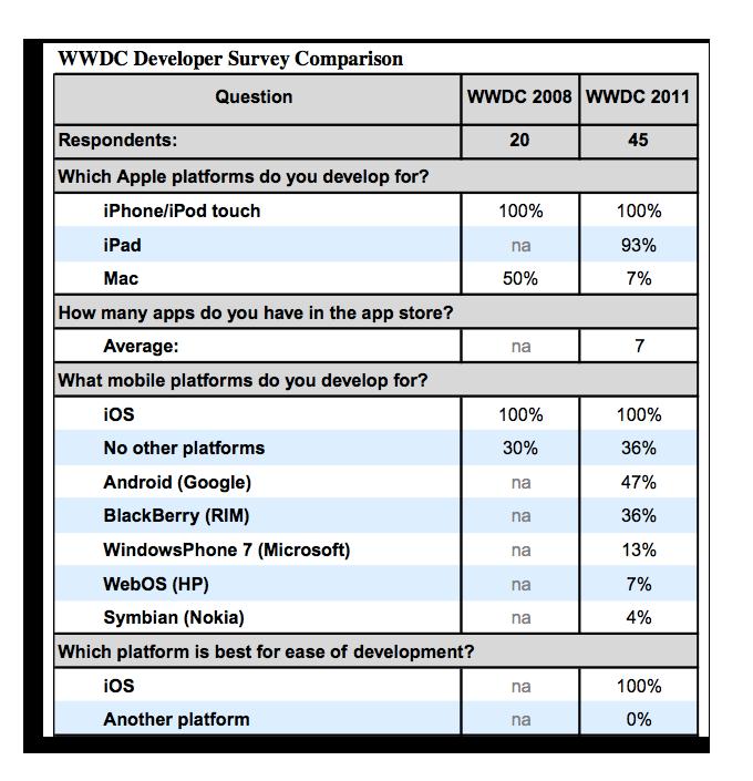 WWDC Survey