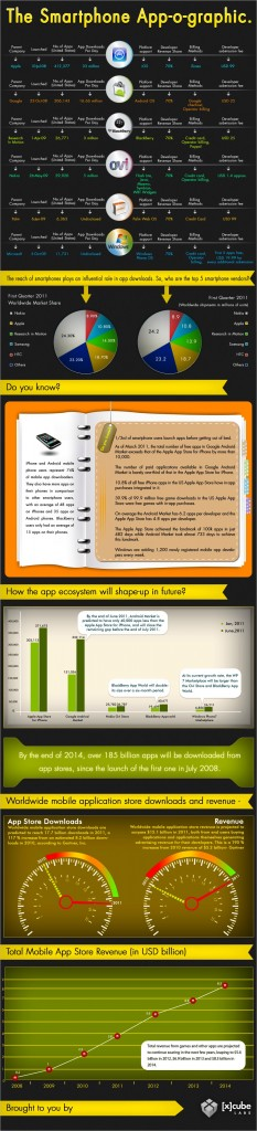 The Smartphone App-O-Graphic