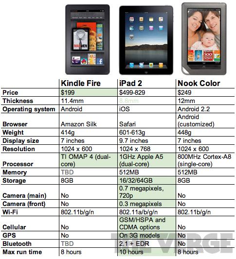 Comparing Tablets