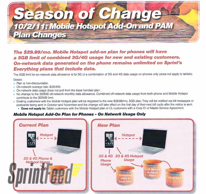 Sprint - Season Of Change