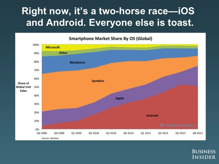 U.S. - iPhone vs. Android 