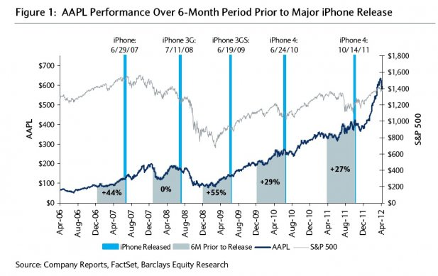 Apple Stock - Each New iPhone