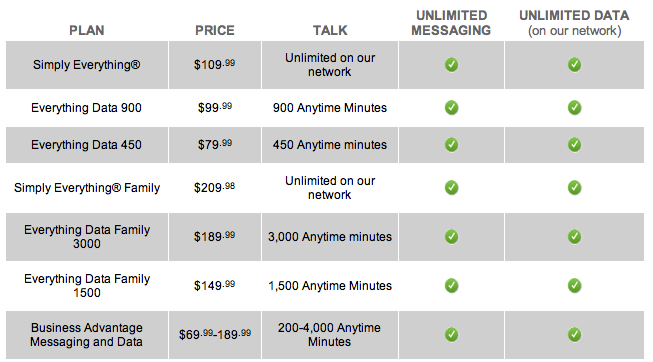 Sprint Data Plans