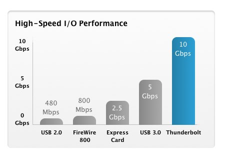 Apple-Thunderbolt-speed-chart