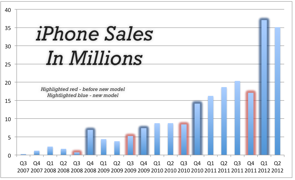 sales year iphone