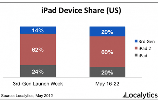 U.S. iPad Usage, May 2012 (Localytics)
