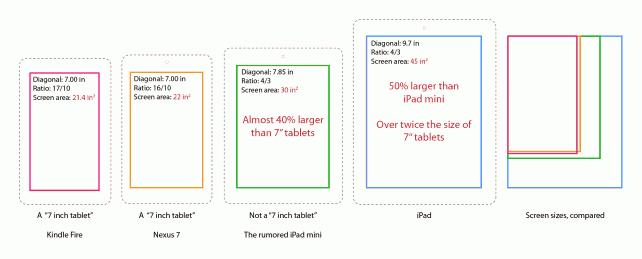 Porovnání rozměrů: Spekulovaný iPad mini vs iPad vs Kindle Fire a Nexus 7