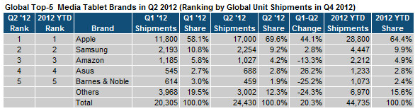 Tablet Market, Through Second Quarter 2012