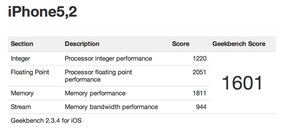 The iPhone 5: GeekBench Test