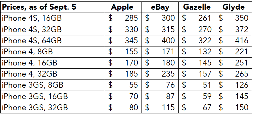 iPhone Trade-In Prices, Sept. 5, 2012