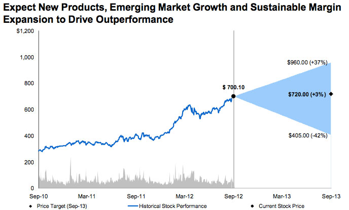Morgan Stanley: Bullish on Apple stock