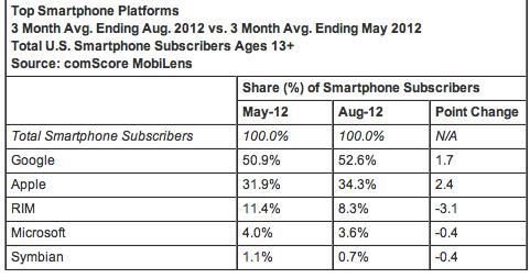 Smartphone Platform Market Share - comScore, August 2012