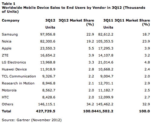 Gartner phone survey, November 2012