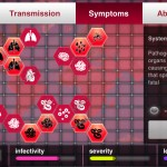 Plague Inc version 1.4.1 (iPhone 5) - Disease Modifications
