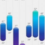 Today Weather 4