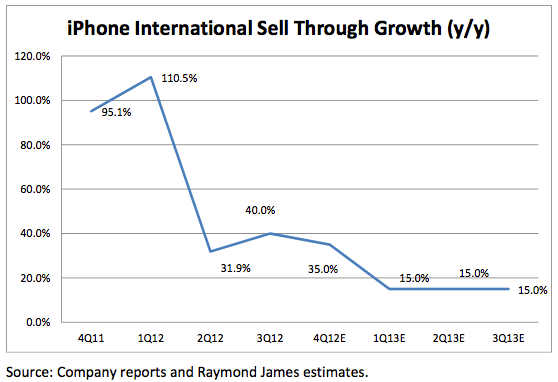 International iPhone Sales
