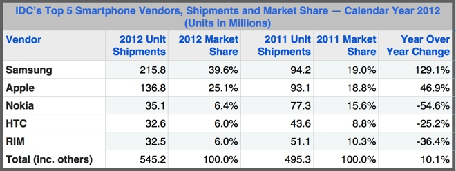 Smartphone world market, 2012