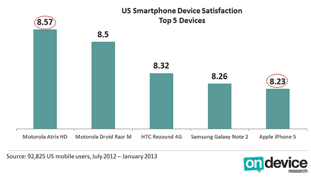 The iPhone 5 Ranks Fifth In Survey