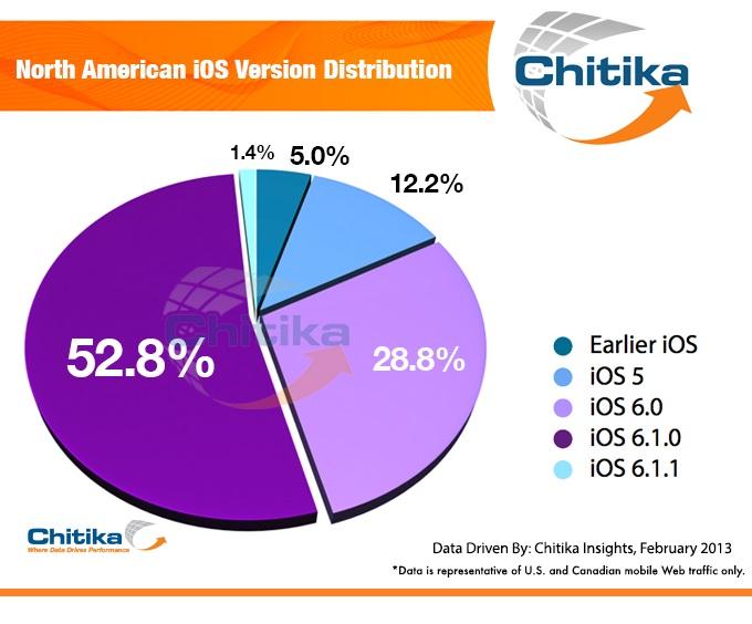 iOS 6.x běží na 80% iOS zařízení