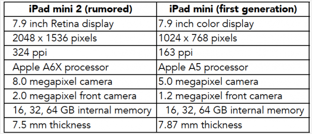 Údajné specifikace iPadu mini 2