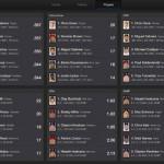 Yahoo! Sports for iPad 5