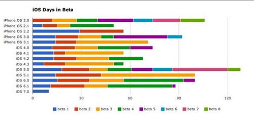 Historie vývojových fází iOS a odhad vydání iOS 7