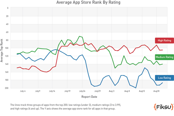 According to Fisku, highly-ranked apps have received a bump in the App Store charts.