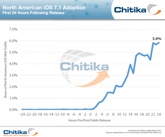 Around 6 Percent Of iDevices Are Already Running iOS 7.1 24 Hours After Its Release