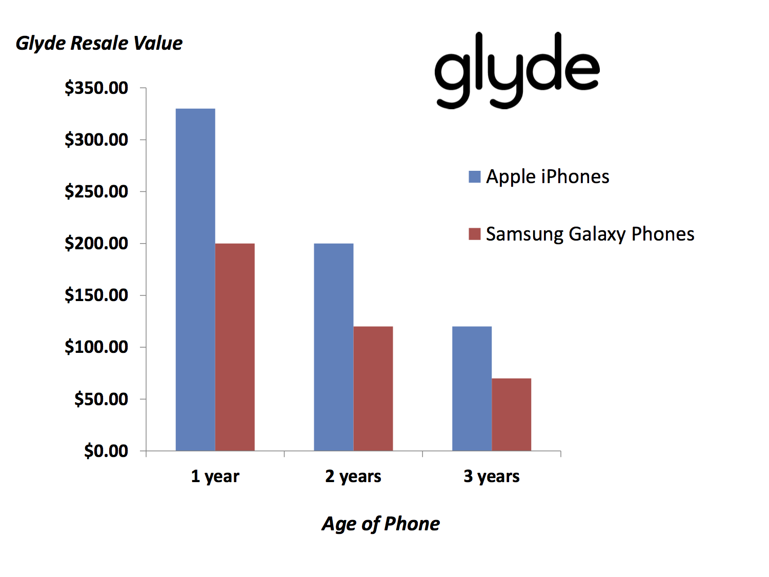 Resale Value - Apple vs Samsung
