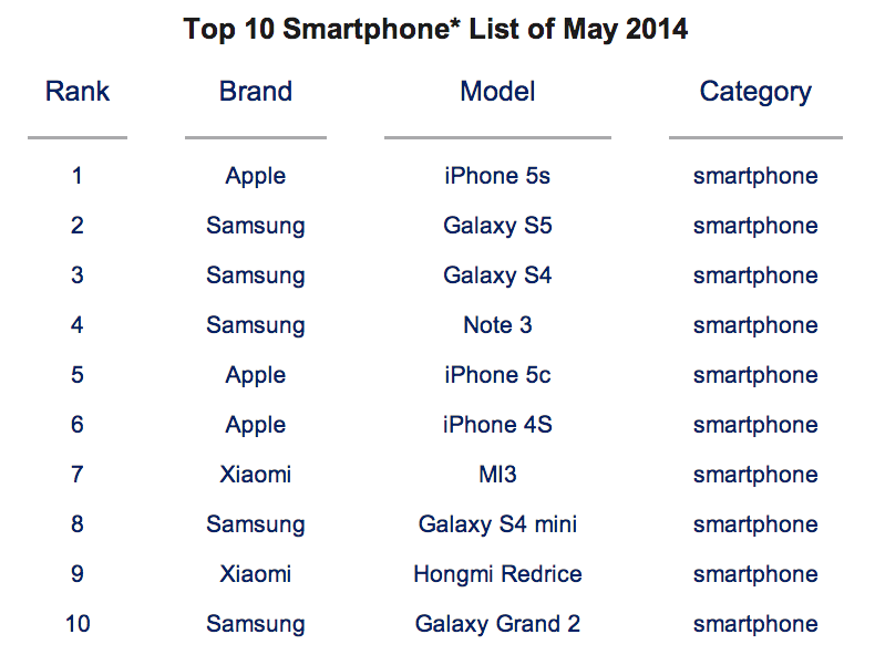counterpoint-technology-research-top-smartphones-may-2014