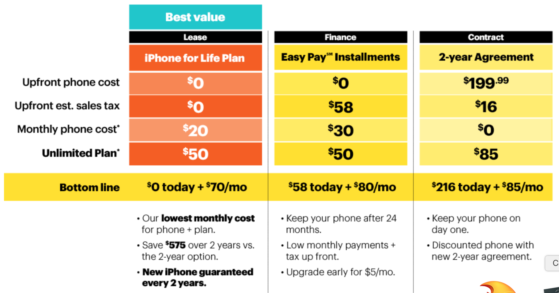 Which carrier is best for your new iphone 6 or iphone 6 for Spring family plans