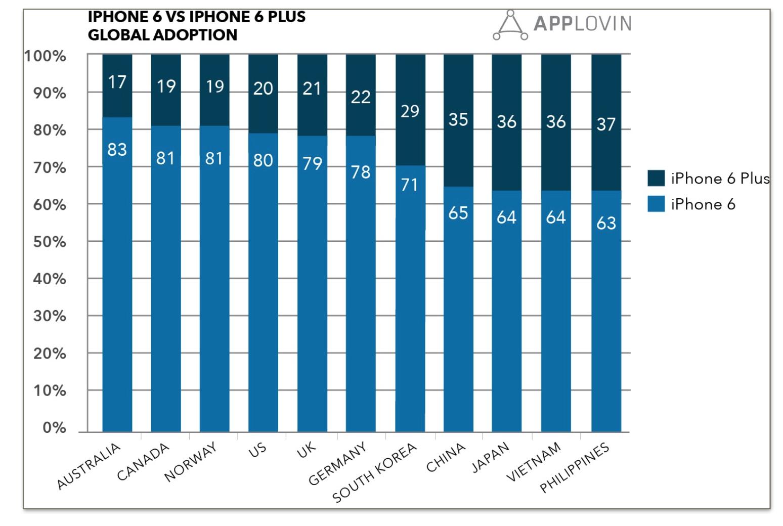 iPhonů 6 se celosvětově prodá 4-krát více než iPhonů 6 Plus