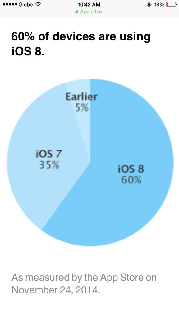 iOS 8 už běží na 60% iOS zařízení