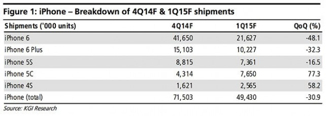 Apple to ship more than 71 million iPhones during 2014 holiday quarter, analyst says