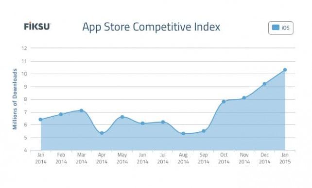 App Store - Počet stažených položek v lednu dále rekordně rostl