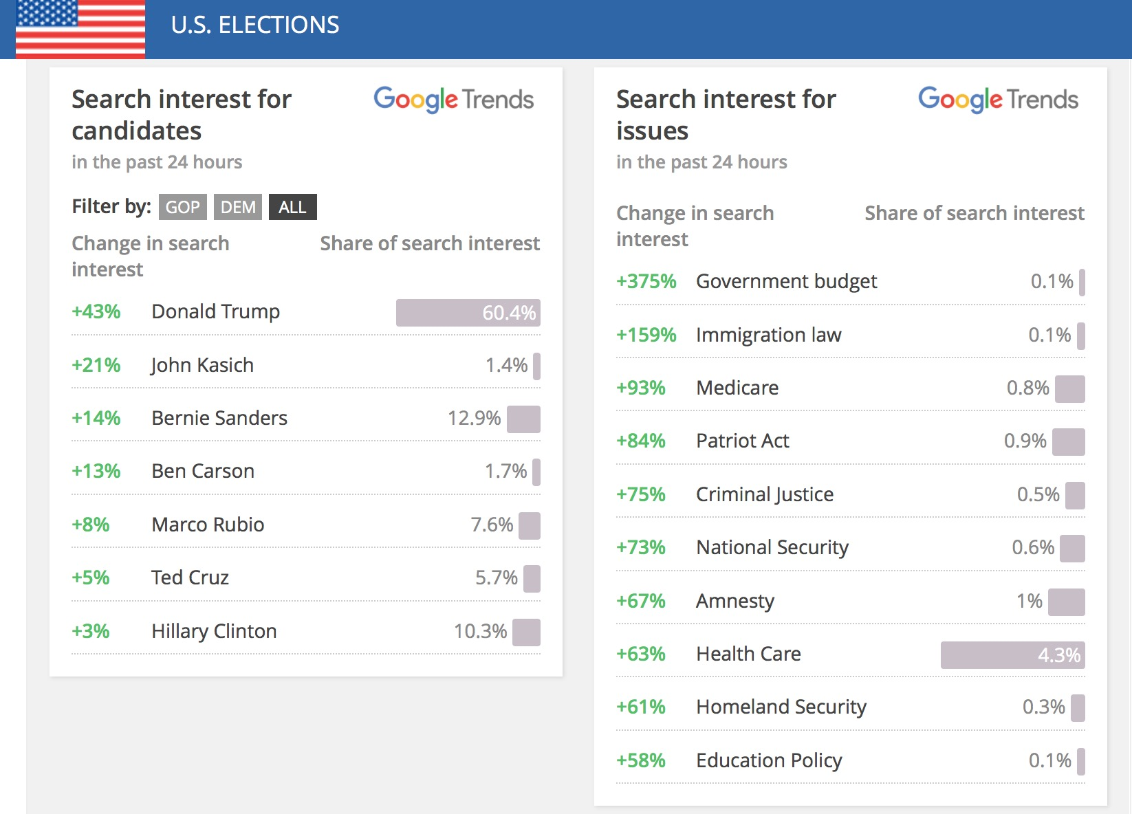 The Associated Press Partners With Google & Twitter To Track 2016 Election Trends