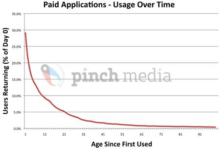 'AppStore Secrets' From Pinch Media