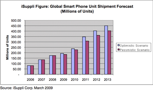 Smartphones May See Up To 11% Growth In 2009