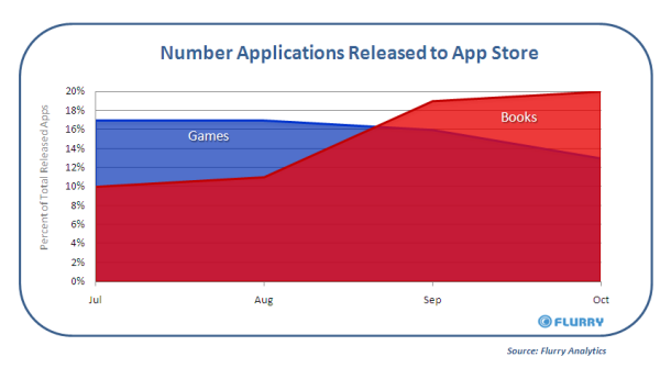 Ebooks Are Thriving On The App Store