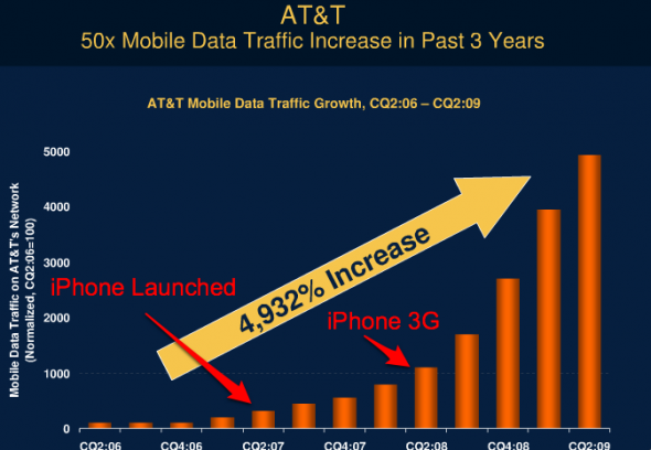 "AT&T Blames iPhone ""Data Hogs"" For The Network Issues"
