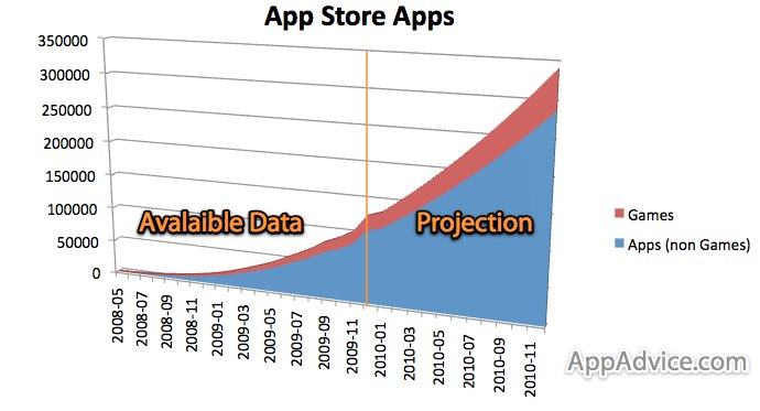 The App Store Is On Pace For 350,000 Apps In 2010