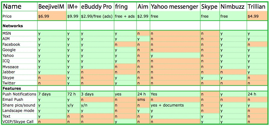 Instant Messaging Apps Comparison Chart