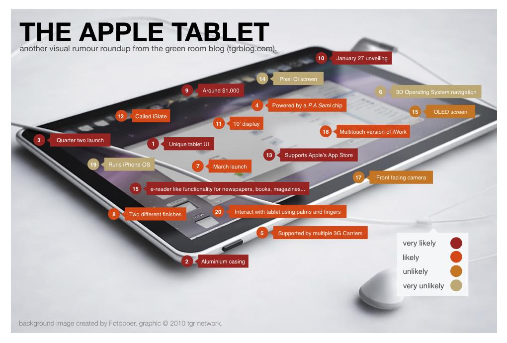 Apple Tablet Rumors Visual Roundup & More