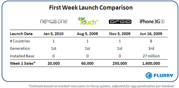 The Nexus One Is A Failure: Here Is Why