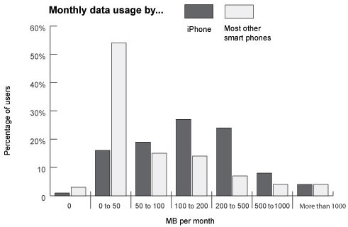 How Much Data Do You Use/Need?
